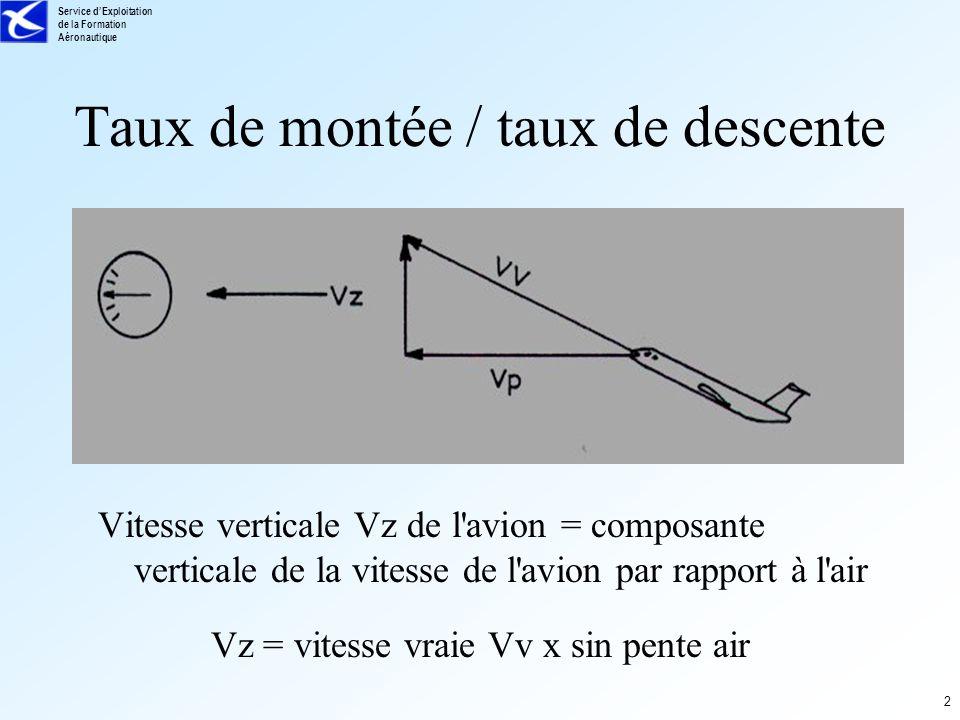 Service dExploitation de la Formation Aéronautique 2 Taux de montée / taux de descente Vitesse verticale Vz de l'avion = composante verticale de la vi