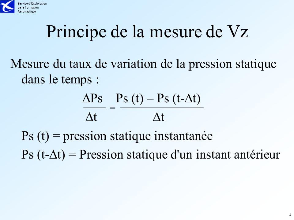 Service dExploitation de la Formation Aéronautique 3 Principe de la mesure de Vz Mesure du taux de variation de la pression statique dans le temps : P