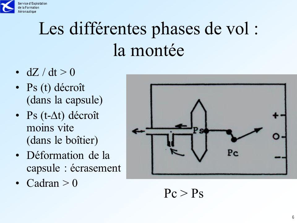 Service dExploitation de la Formation Aéronautique 6 Les différentes phases de vol : la montée dZ / dt > 0 Ps (t) décroît (dans la capsule) Ps (t- t)