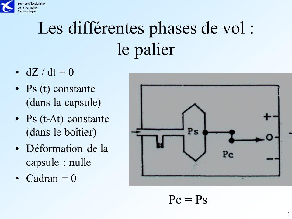 Service dExploitation de la Formation Aéronautique 8 Les différentes phases de vol : la descente dZ / dt < 0 Ps (t) croît (dans la capsule) Ps (t- t) croît moins vite (dans le boîtier) Déformation de la capsule : gonflement Cadran < 0 Pc < Ps