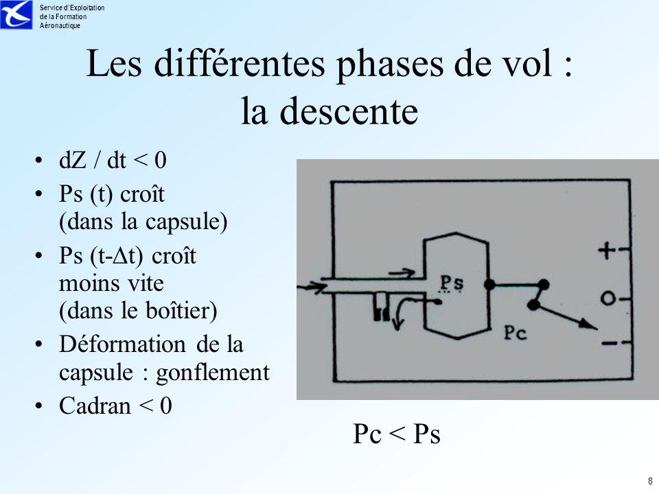 Service dExploitation de la Formation Aéronautique 8 Les différentes phases de vol : la descente dZ / dt < 0 Ps (t) croît (dans la capsule) Ps (t- t)