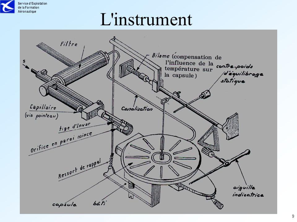 Service dExploitation de la Formation Aéronautique 10 Précision Le variomètre est un instrument dit à retard En début d évolution, le variomètre a besoin d un laps de temps pour réaliser la mesure imprécis à court terme