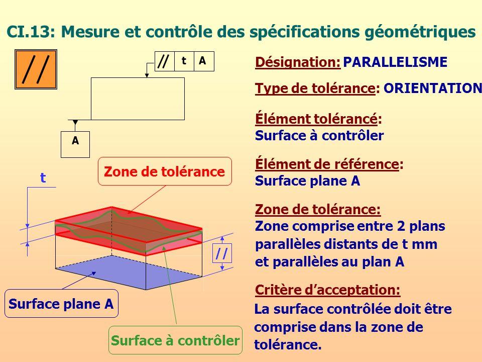 CI.13: Mesure et contrôle des spécifications géométriques Type de tolérance: Élément tolérancé: Zone de tolérance: Surface à contrôler Zone comprise e
