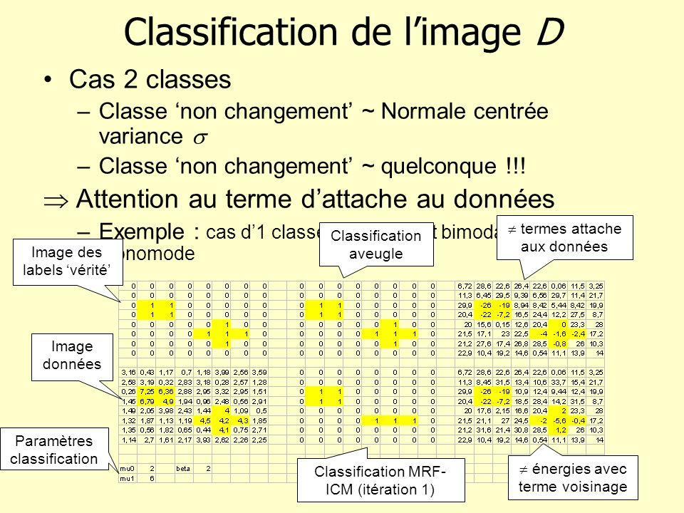 Classification de limage D Cas 2 classes –Classe non changement ~ Normale centrée variance –Classe non changement ~ quelconque !!! Attention au terme