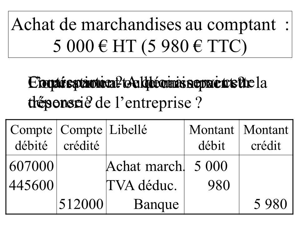 Compte débité Compte crédité LibelléMontant débit Montant crédit 607000 Achat march. 5 000 Achat de marchandises au comptant : 5 000 HT (5 980 TTC) Lo