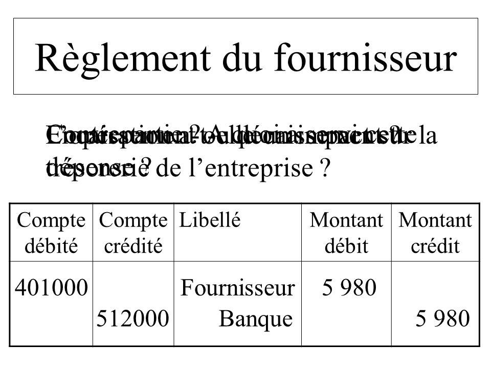 Compte débité Compte crédité LibelléMontant débit Montant crédit 401000 Fournisseur 5 980 Règlement du fournisseur Lopération a-t-elle un impact sur l