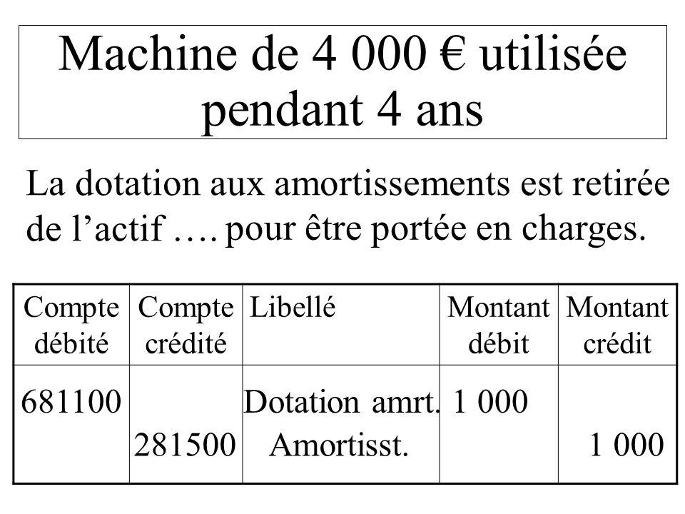 Compte débité Compte crédité LibelléMontant débit Montant crédit 681100 Dotation amrt. 1 000 Machine de 4 000 utilisée pendant 4 ans pour être portée