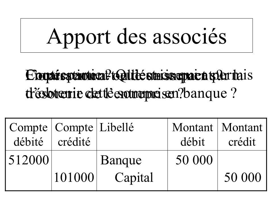 Compte débité Compte crédité LibelléMontant débit Montant crédit 512000 Banque 50 000 101000 Capital 50 000 Apport des associés Lopération a-t-elle un