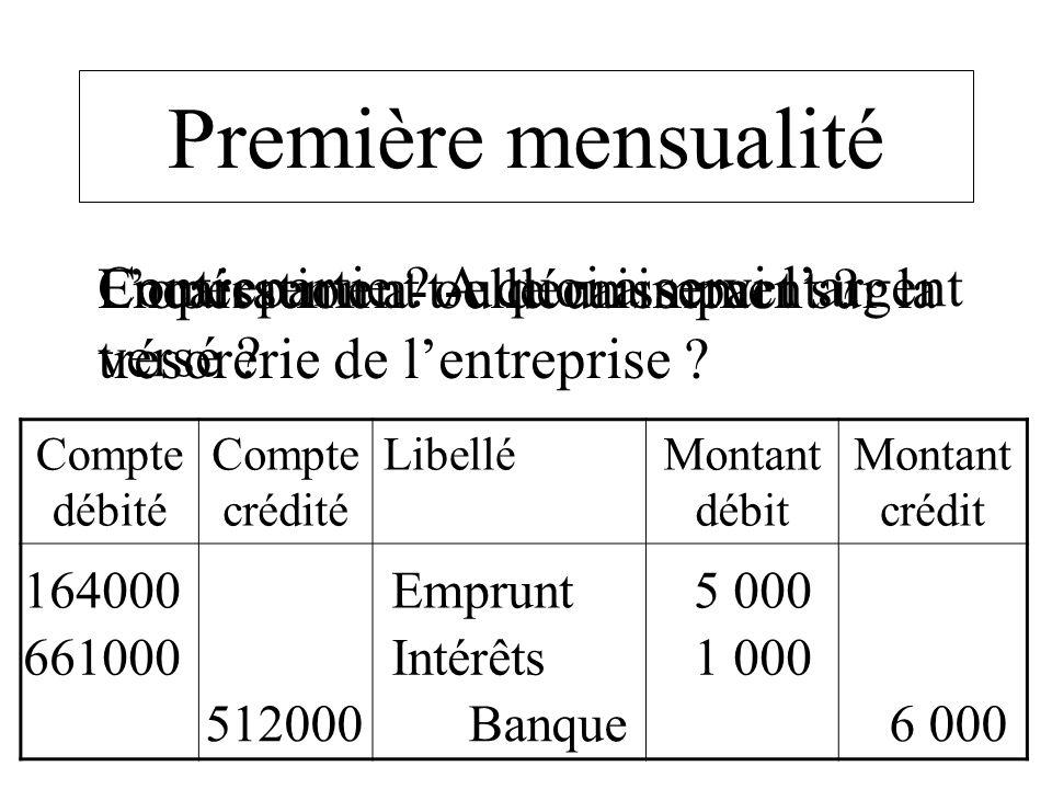 Compte débité Compte crédité LibelléMontant débit Montant crédit 512000 Banque 6 000 164000 Emprunt 5 000 Première mensualité Lopération a-t-elle un i