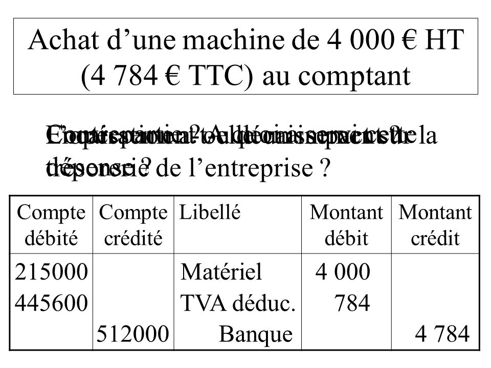 Compte débité Compte crédité LibelléMontant débit Montant crédit 215000 Matériel 4 000 Achat dune machine de 4 000 HT (4 784 TTC) au comptant Lopérati