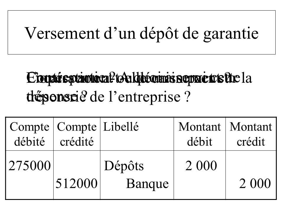 Compte débité Compte crédité LibelléMontant débit Montant crédit 275000 Dépôts 2 000 Versement dun dépôt de garantie Lopération a-t-elle un impact sur
