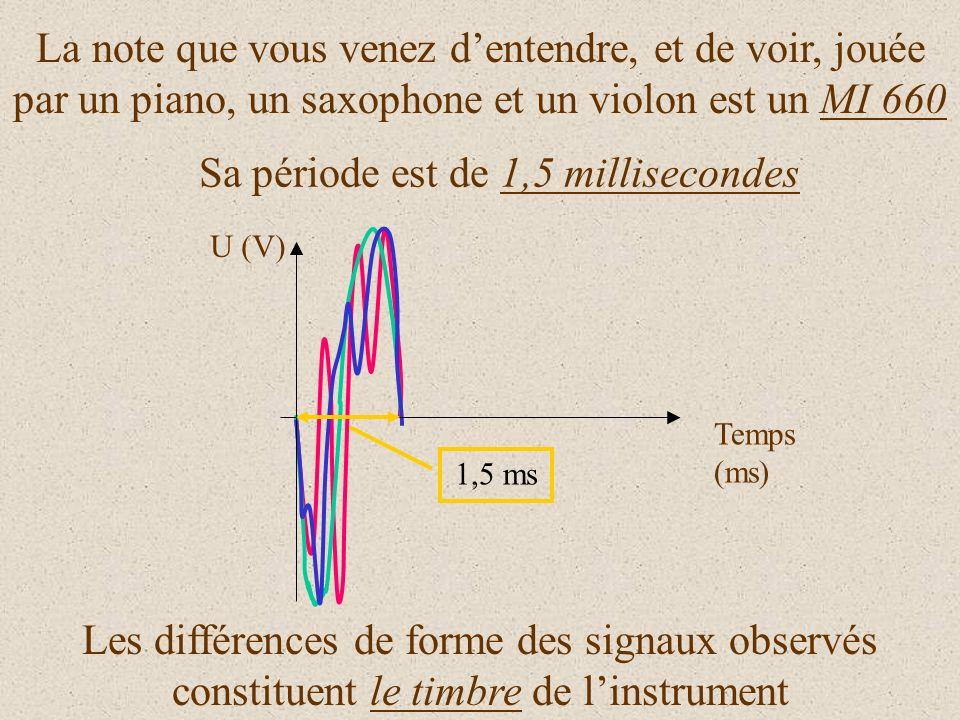 La même note jouée par différents instruments a toujours la même période T Temps en ms