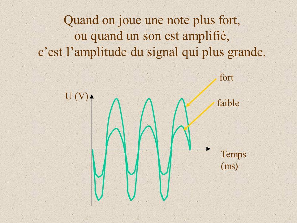 On définit la fréquence dun son à partir de la période La fréquence F est linverse de la période T exprimée en secondes. Elle sexprime en Hetz (Hz) F