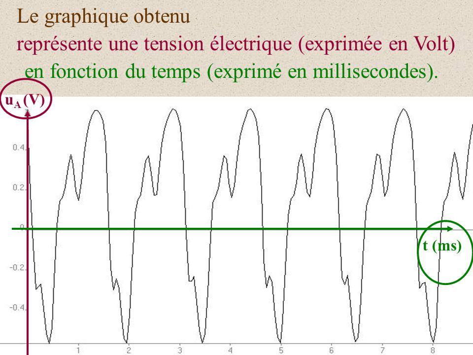 Ces vibrations, perçues par un micro, dont la membrane capte les vibrations de lair sont transformées en signaux électriques qui peuvent-être visualis