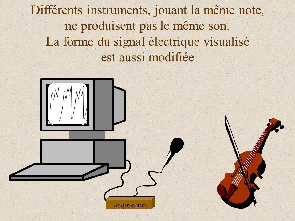 Le graphique obtenu acquisition représente une tension électrique (exprimée en Volt) en fonction du temps (exprimé en millisecondes). t (ms) u A (V)