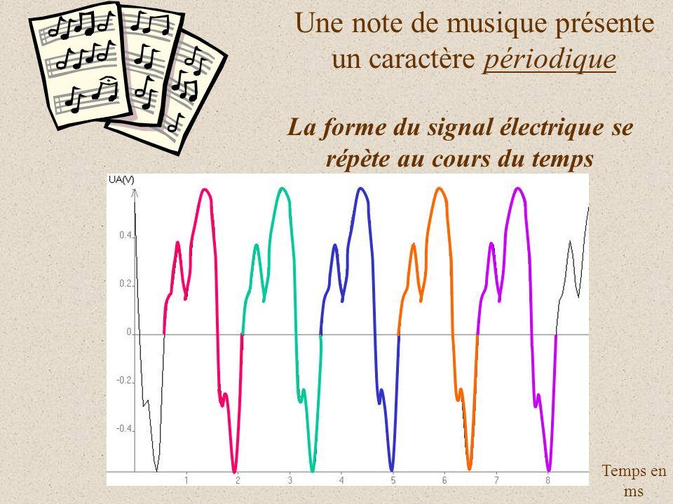 Une note de musique présente un caractère périodique La forme du signal électrique se répète au cours du temps Temps en ms