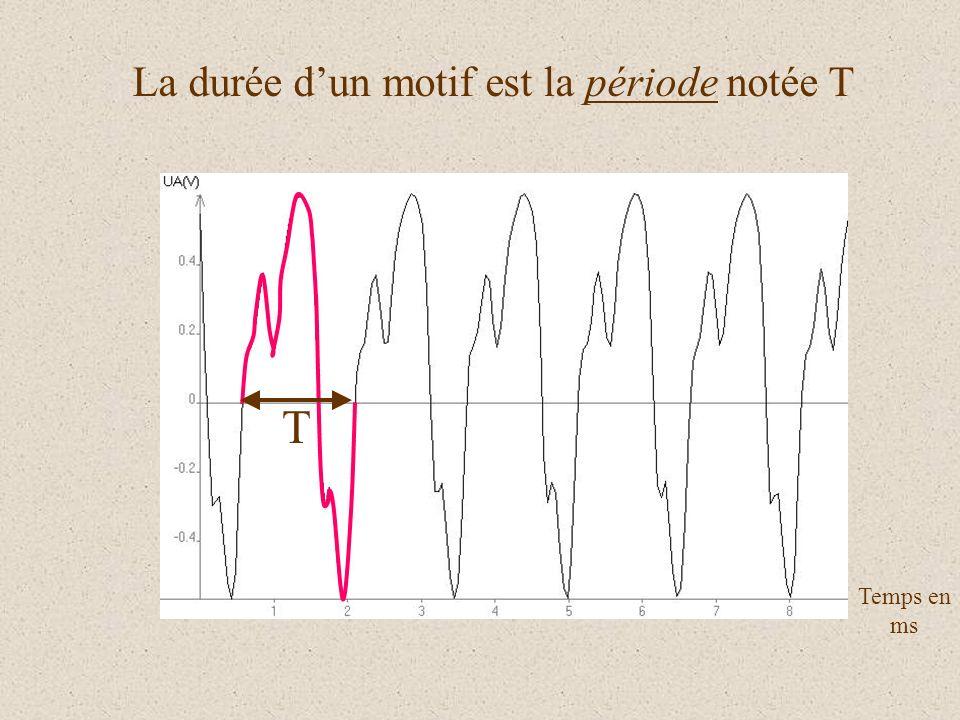 La durée dun motif est la période notée T T Temps en ms