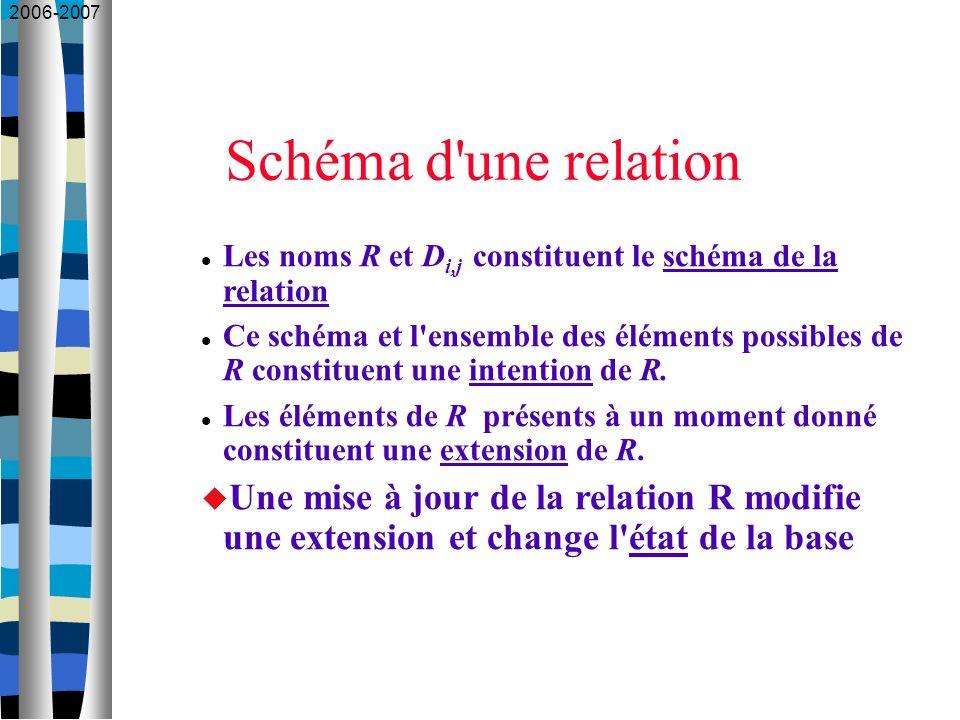 2006-2007 Schéma d'une relation Les noms R et D i,j constituent le schéma de la relation Ce schéma et l'ensemble des éléments possibles de R constitue