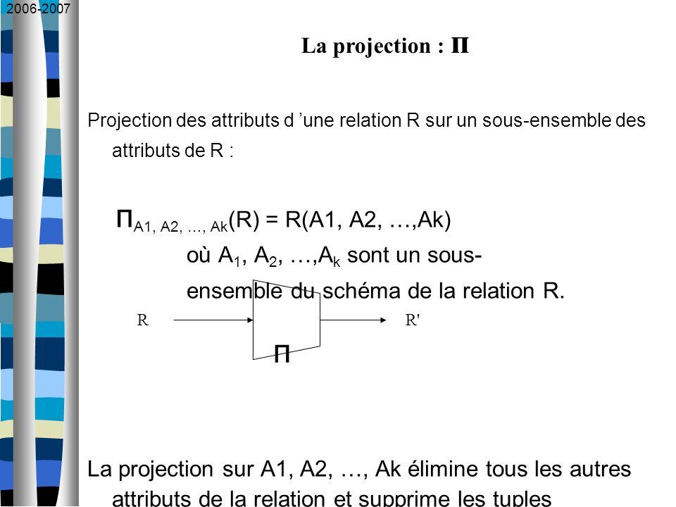 2006-2007 Projection des attributs d une relation R sur un sous-ensemble des attributs de R : п A1, A2, …, Ak (R) = R(A1, A2, …,Ak) où A 1, A 2, …,A k