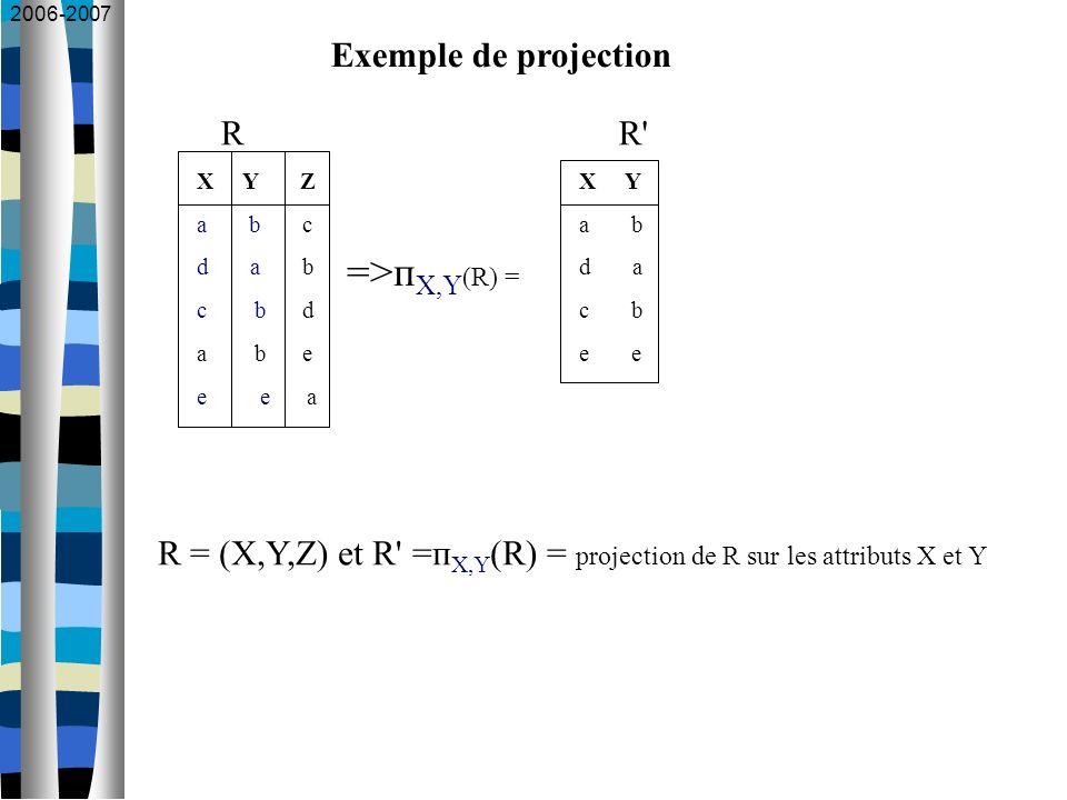 2006-2007 Exemple de projection X Y Z a b c d a b c b d a b e e e a X Y a b d a c b e =>п X,Y (R) = R = (X,Y,Z) et R' =п X,Y (R) = projection de R sur