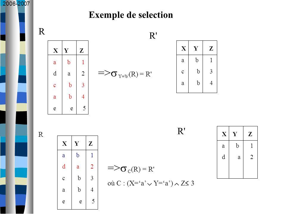2006-2007 Exemple de selection X Y Z a b 1 d a 2 c b 3 a b 4 e e 5 => Y='b' (R) = R' R X Y Z a b 1 d a 2 c b 3 a b 4 e e 5 => C (R) = R' où C : (X=a Y