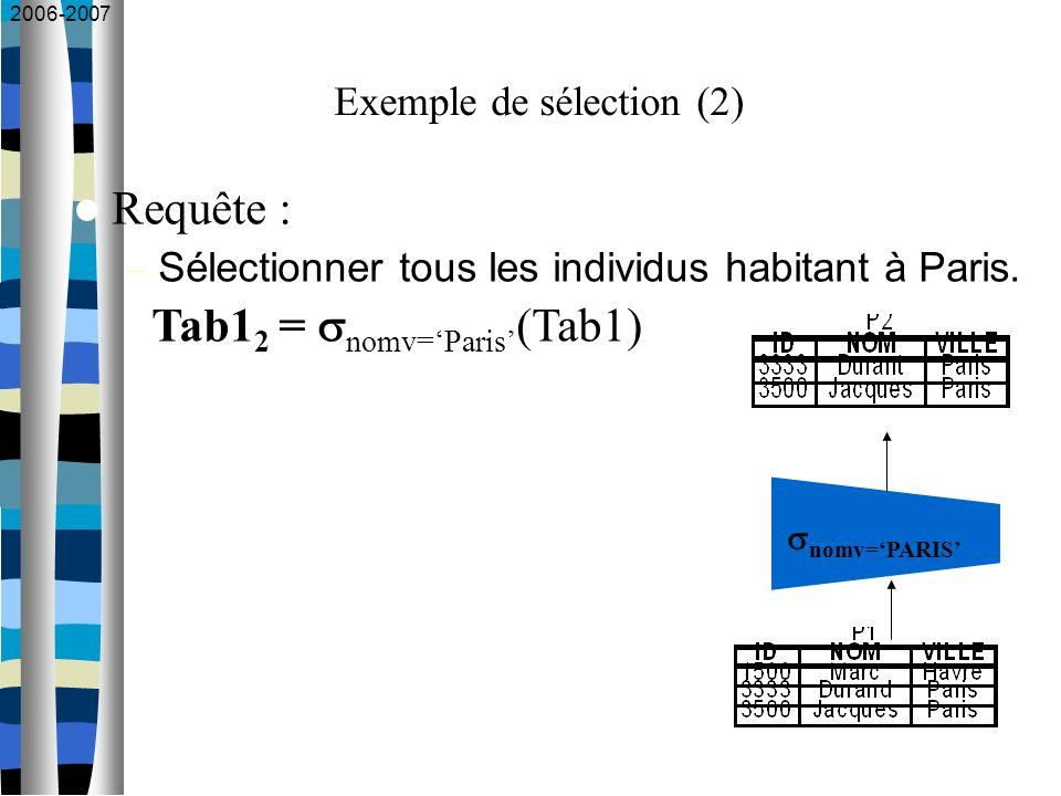 2006-2007 Exemple de sélection (2) Requête : – Sélectionner tous les individus habitant à Paris. nomv=PARIS Tab1 2 = nomv=Paris (Tab1)