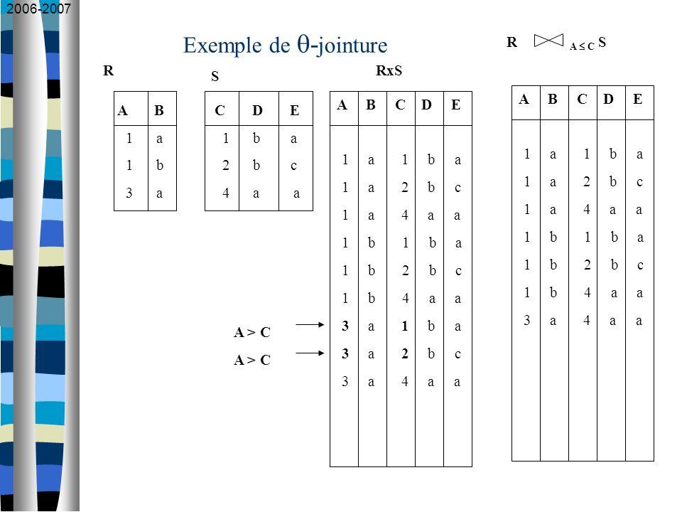 2006-2007 Exemple de - jointure A B 1 a 1 b 3 a C D E 1 b a 2 b c 4 a a R S A B C D E 1 a 1 b a 1 a 2 b c 1 a 4 a a 1 b 1 b a 1 b 2 b c 1 b 4 a a 3 a