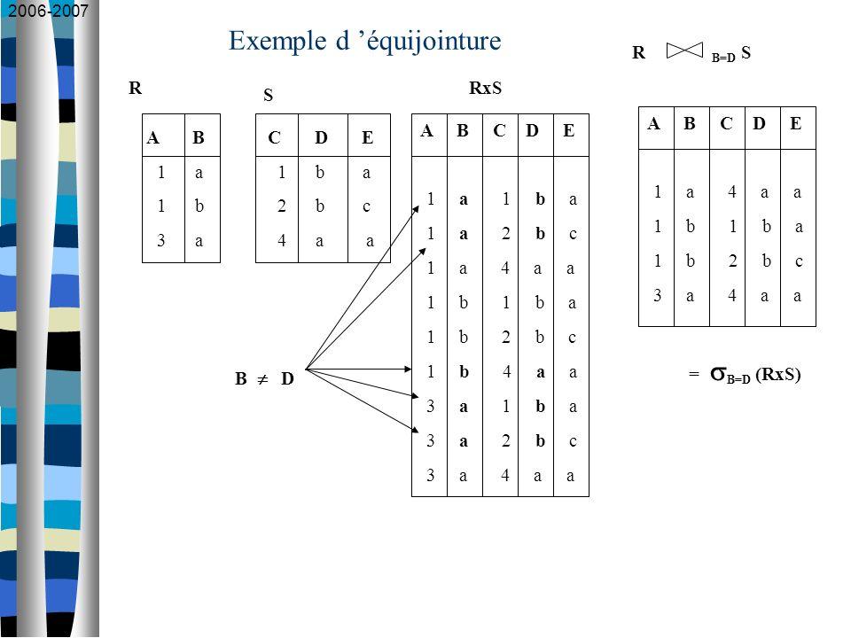 2006-2007 Exemple d équijointure A B 1 a 1 b 3 a C D E 1 b a 2 b c 4 a a R S A B C D E 1 a 1 b a 1 a 2 b c 1 a 4 a a 1 b 1 b a 1 b 2 b c 1 b 4 a a 3 a