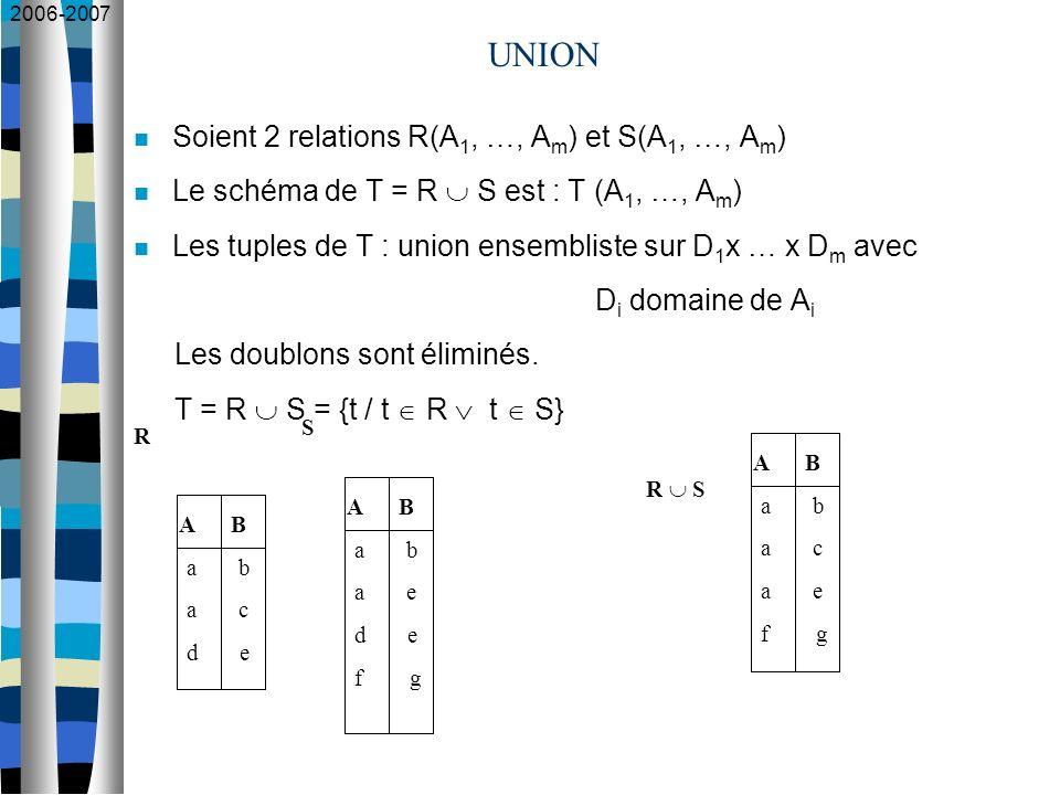 2006-2007 UNION Soient 2 relations R(A 1, …, A m ) et S(A 1, …, A m ) Le schéma de T = R S est : T (A 1, …, A m ) Les tuples de T : union ensembliste