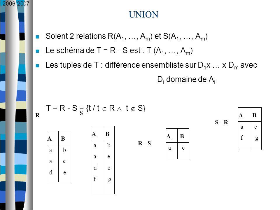 2006-2007 UNION A B a b a c d e A B a b a e d e f g R S A B a c R - S Soient 2 relations R(A 1, …, A m ) et S(A 1, …, A m ) Le schéma de T = R - S est