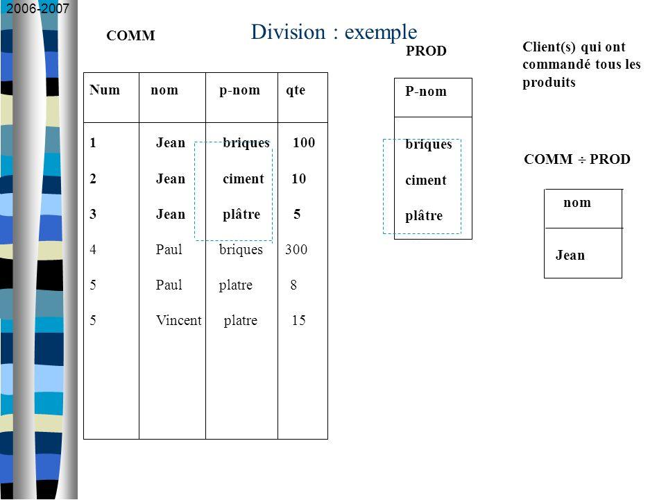 2006-2007 Division : exemple Num nom p-nom qte 1 Jean briques 100 2 Jean ciment 10 3 Jean plâtre 5 4 Paul briques 300 5 Paul platre 8 5 Vincent platre