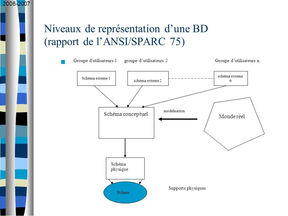 2006-2007 Dans la pratique, 4 niveaux : niveau externe (sous-schéma conceptuels) niveau conceptuel (en général, le modèle entité/association) niveau logique (modèle hiérarchique, réseau, relationnel, objet) niveau physique (fichiers, index, …)