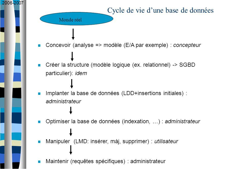 2006-2007 Cycle de vie dune base de données Concevoir (analyse => modèle (E/A par exemple) : concepteur Créer la structure (modèle logique (ex. relati