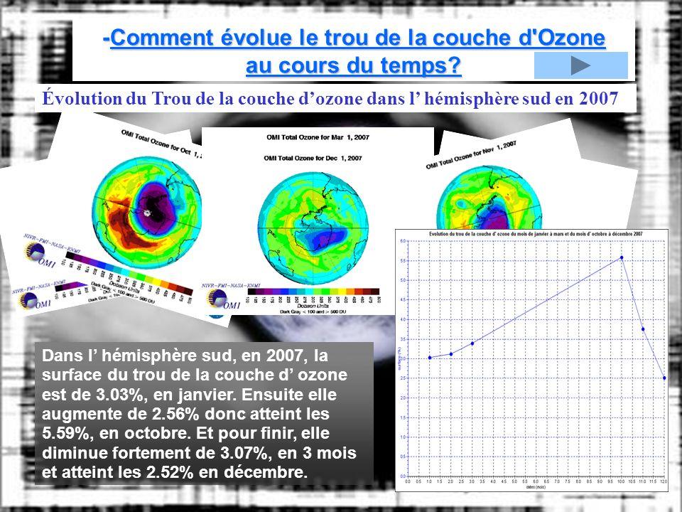 -Comment évolue le trou de la couche d'Ozone au cours du temps? Dans l hémisphère sud, en 2007, la surface du trou de la couche d ozone est de 3.03%,