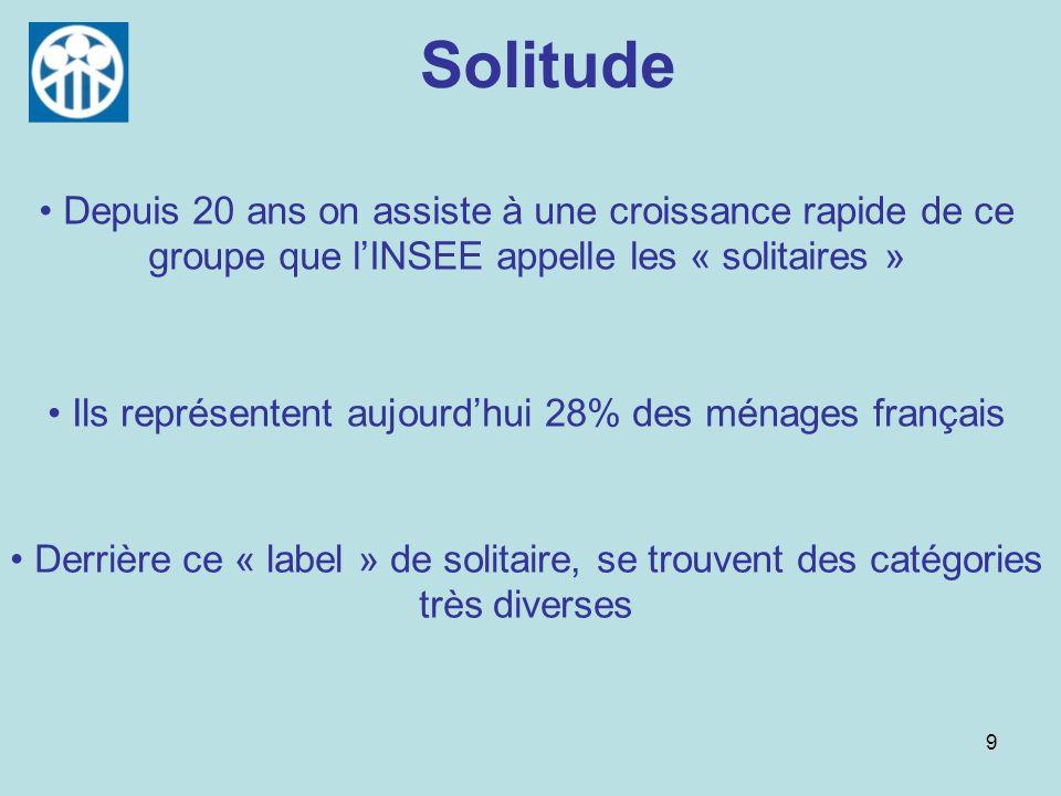 9 Solitude Ils représentent aujourdhui 28% des ménages français Depuis 20 ans on assiste à une croissance rapide de ce groupe que lINSEE appelle les «