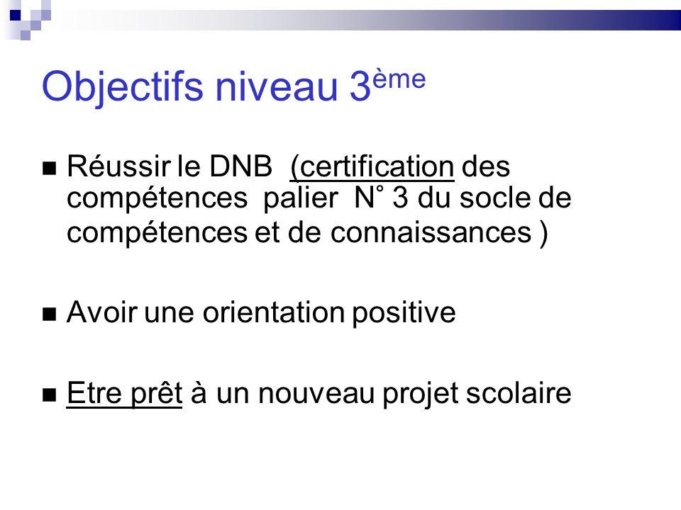 Diplôme National du Brevet Le DNB sobtient avec le contrôle continu sur lannée de 3° -Français, maths,SVT, S/P,A/P,musique,technologie,EPS,Vie scolaire,LV1, LV2 11 matières à 20 points (coefficient 1 ) 220 pts -les options latin ou dp3 si note>10 (coefficient 1) lexamen -notes écrites sur 3 disciplines: F,M, H/G/EC sur 40(coefficient1) = 120 points -HIDA sur 20 (coefficient 2) =40 points total : 380 points moyenne : 190 points validation du socle de compétences palier3
