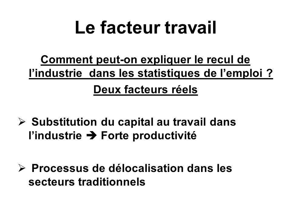 Le facteur travail Comment peut-on expliquer le recul de lindustrie dans les statistiques de lemploi ? Deux facteurs réels Substitution du capital au