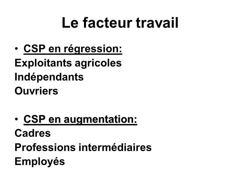 Le facteur travail CSP en régression: Exploitants agricoles Indépendants Ouvriers CSP en augmentation:CSP en augmentation: Cadres Professions interméd