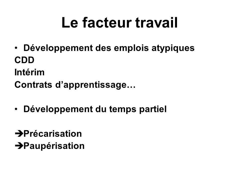 Le facteur travail Développement des emplois atypiques CDD Intérim Contrats dapprentissage… Développement du temps partiel Précarisation Paupérisation