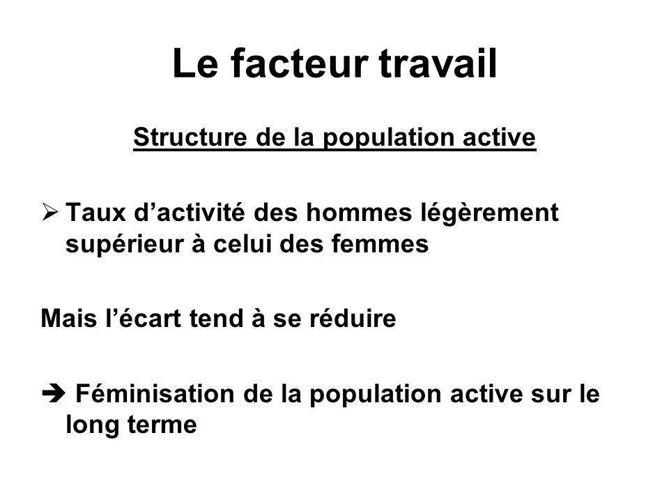 Le facteur travail Structure de la population active Taux dactivité des hommes légèrement supérieur à celui des femmes Mais lécart tend à se réduire F