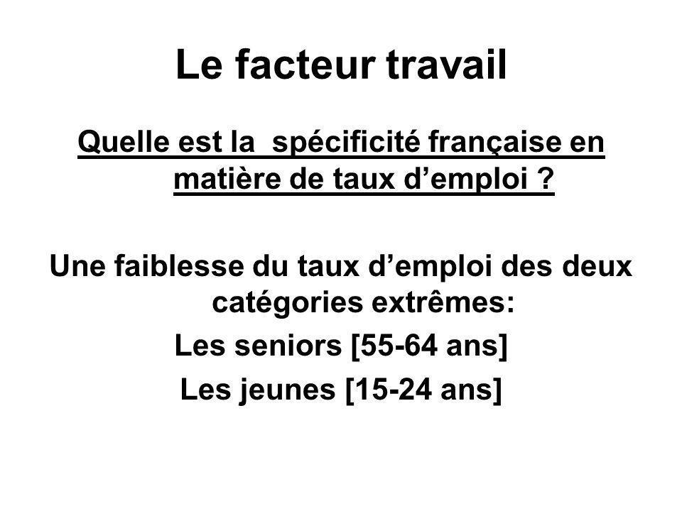Le facteur travail Quelle est la spécificité française en matière de taux demploi ? Une faiblesse du taux demploi des deux catégories extrêmes: Les se