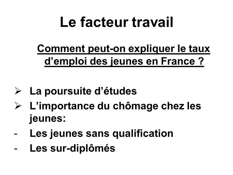 Le facteur travail Comment peut-on expliquer le taux demploi des jeunes en France ? La poursuite détudes Limportance du chômage chez les jeunes: -Les