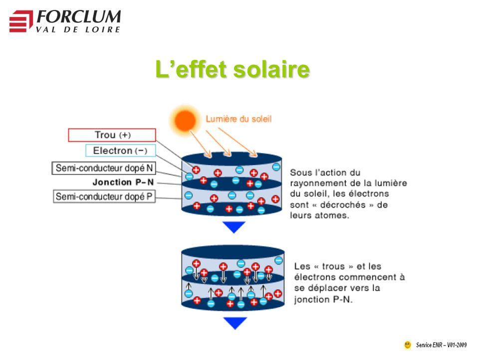 Leffet solaire