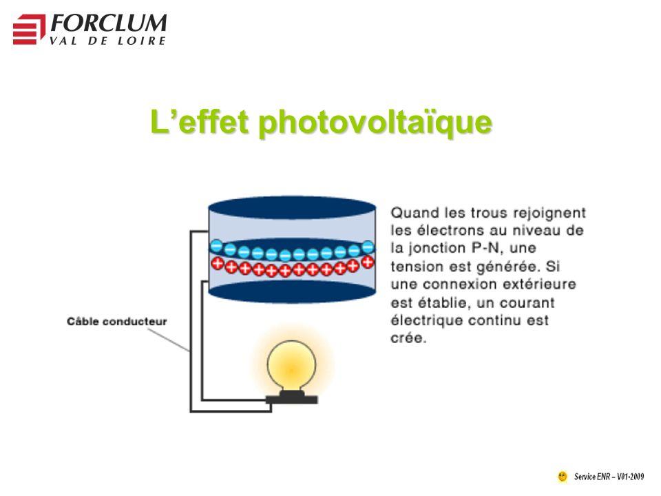 Leffet photovoltaïque
