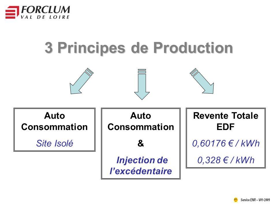 3 Principes de Production Auto Consommation & Injection de lexcédentaire Revente Totale EDF 0,60176 / kWh 0,328 / kWh Auto Consommation Site Isolé