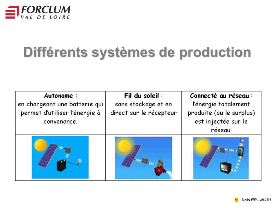 Différents systèmes de production