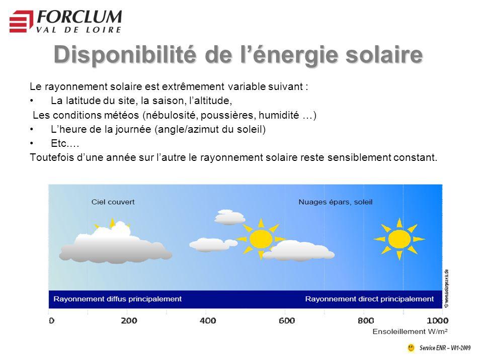 Disponibilité de lénergie solaire Le rayonnement solaire est extrêmement variable suivant : La latitude du site, la saison, laltitude, Les conditions météos (nébulosité, poussières, humidité …) Lheure de la journée (angle/azimut du soleil) Etc.… Toutefois dune année sur lautre le rayonnement solaire reste sensiblement constant.