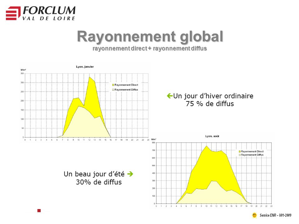 Rayonnement global rayonnement direct + rayonnement diffus