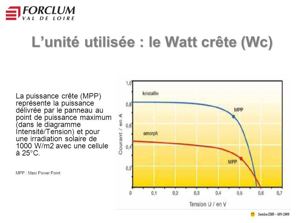 Lunité utilisée : le Watt crête (Wc) La puissance crête (MPP) représente la puissance délivrée par le panneau au point de puissance maximum (dans le diagramme Intensité/Tension) et pour une irradiation solaire de 1000 W/m2 avec une cellule à 25°C.