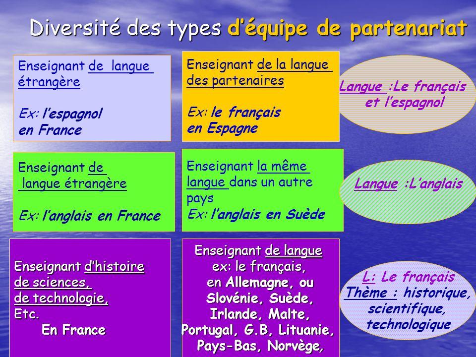 Diversité des types déquipe de partenariat Langue :Le français et lespagnol Enseignant de langue étrangère Ex: lespagnol en France Enseignant de langu